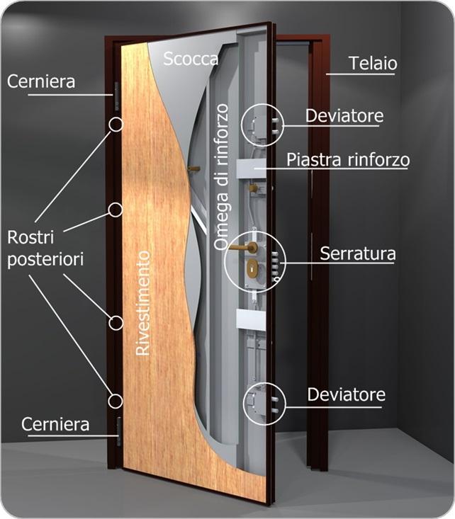 Porta Blindata Come E Fatta Come Montare La Porta Blindata